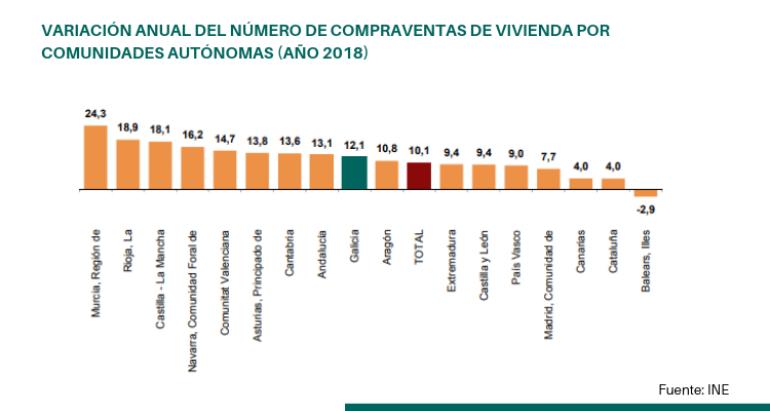 La venta de viviendas en Galicia crece por encima de la media estatal en 2018